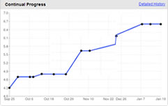 Continuous Progress Monitoring