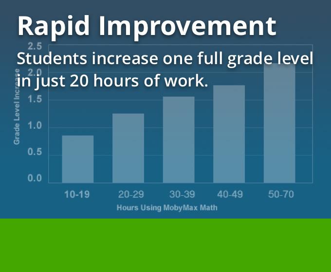 Mobymax Fix Learning Gaps