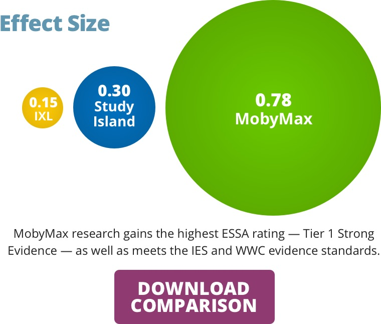 Education Research Highlights From 2015 >> Prove 20 Mobymax